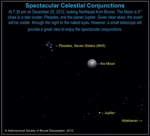 Planet and Lunar Conjunctions on Dec 25 2012