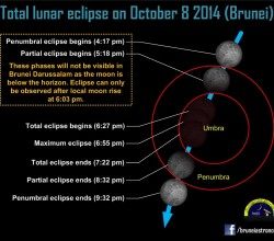 The path of the Moon through the Earth's shadow during the eclipse. Some stages of the eclipse will be in progress when the Moon is below the horizon. The three-hour cosmic event can be only ob-served right after the Moon rises at 6.03pm in Brunei. – HAZARRY HAJI ALI AHMAD