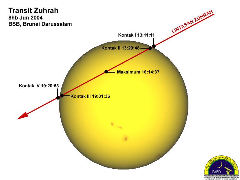 Waktu fasa-fasa transit dan arah lintasan Zuhrah ketika transit pada 8 Jun 2004.