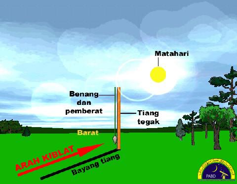 Atas: Menghadap sebelah barat dari Brunei, kaedah menentukan arah kiblat menggunakan bayang tiang ketika fenomena istiwa adzam di kaabah
