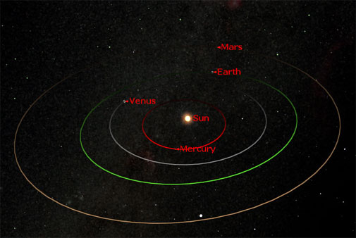 The inner planets in December 2007, the orbit of mars and earth will be closest on 18th December.