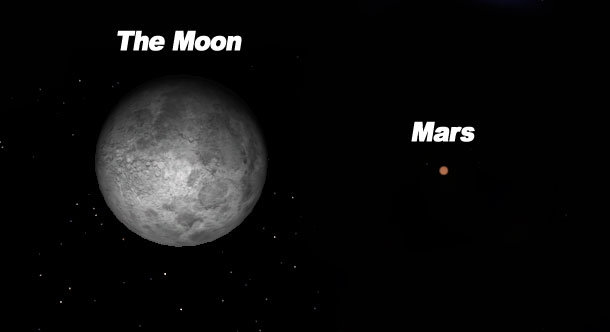 """Comparison between the apparent size of the Moon (Left) and Mars (Right) as seen on the sky. The planet will appear as an orange bright """"star"""" which is about 1/225 the size of the moon."""